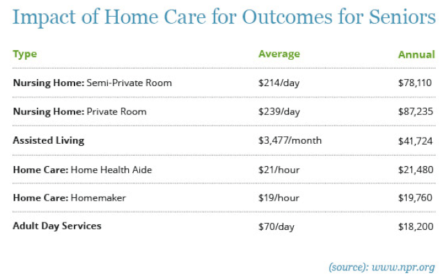 Home care costs breakdown.png